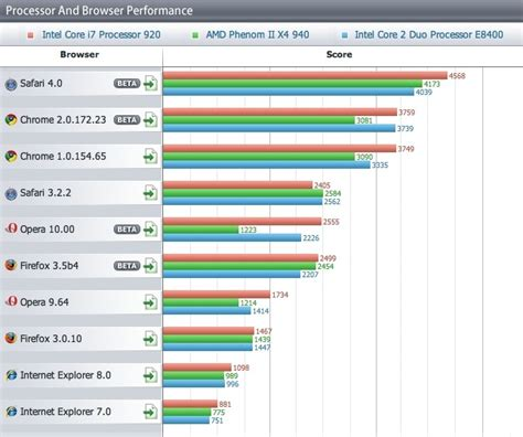 browse the world in browser benchmarks apple s safari world s fastest browser microsoft s internet explorer dead