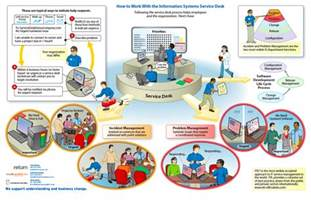 help desk certification the itil library of information graphics images frompo