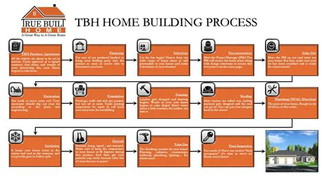 process of layout of a building home construction process home design