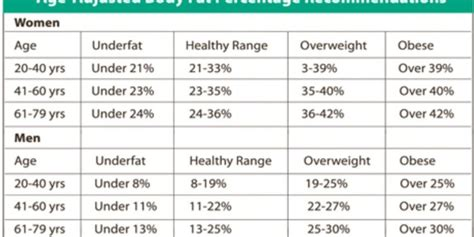 healthy fats percentage percentage health benefits foods