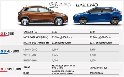 Suzuki Baleno Dimensions New Maruti Suzuki Baleno Vs Hyundai Elite I20 Comparison