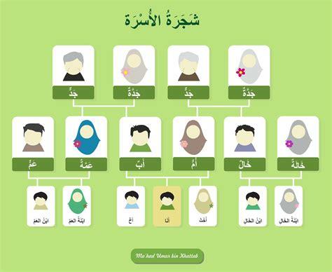 Bahasa Arab kosakata bahasa arab di sekitar kita 3