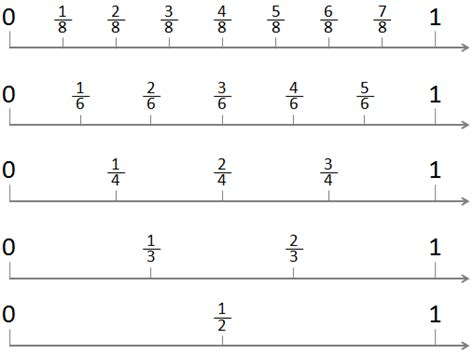printable equivalent fraction number line fractions on a number line