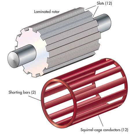 induction motor end rings hydraulic electric analogies power sources part 3 hydraulics pneumatics