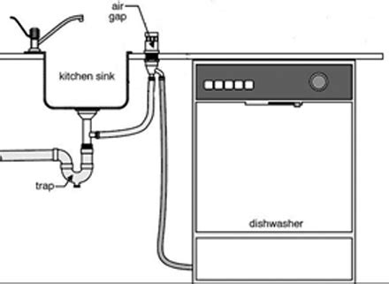 dishwasher connection to sink a clogged dishwasher drain and drain installation methods