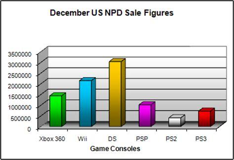 next console sales figures consoles december 2008 npd sales figure analysis