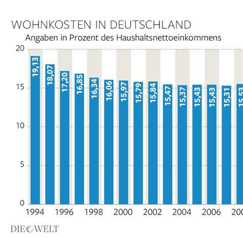 waldhütte mieten deutschland wohnkosten auf lange sicht sind die mieten gesunken welt
