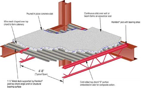 design of rcc frame hambro md2000 floor system combines composite joists with