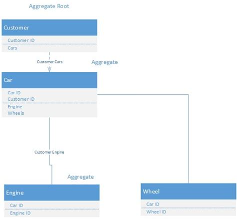 repository pattern aggregate root design patterns what s an aggregate root stack overflow