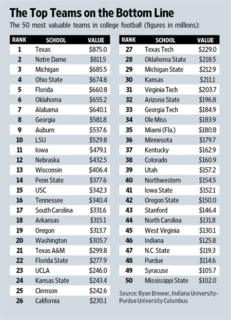 Unc Executive Mba Wall Journal Ranking by All Things Fsu What S Your College Football Team Worth