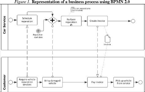 bpmn activity diagram bpmn vs uml activity diagram for business process modeling semantic scholar