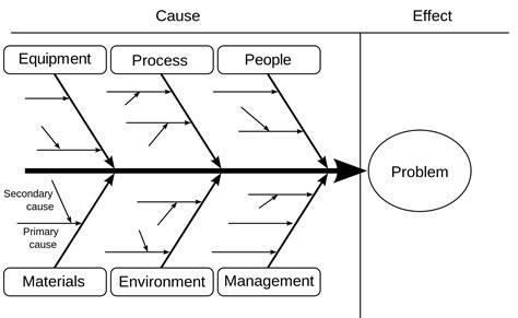 how to do a fishbone diagram ishikawa diagram unmasa dalha