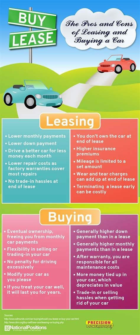 4 things you need to know about leasing a car