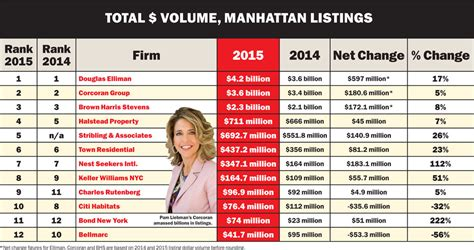 Best Broker Firms Nyc For Mba by Manhattan Brokerage Firms Nyc Real Estate Brokers