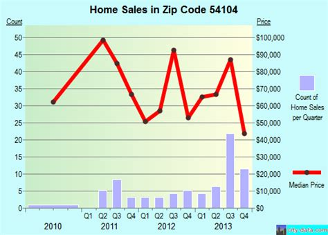 athelstane wi zip code 54104 real estate home value