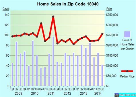 stockertown pa zip code 18040 real estate home value