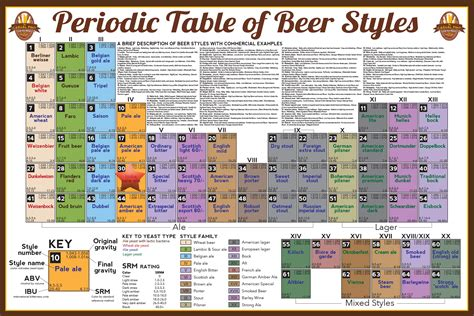 periodic table of styles untapped discoveries ipa williamson source