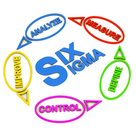 sixse imag how can six sigma transform your company