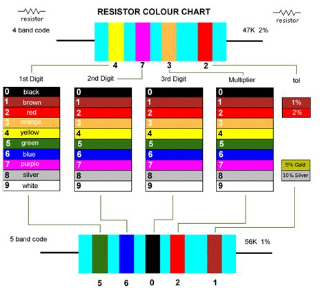 resistor color bands chart resistor color code