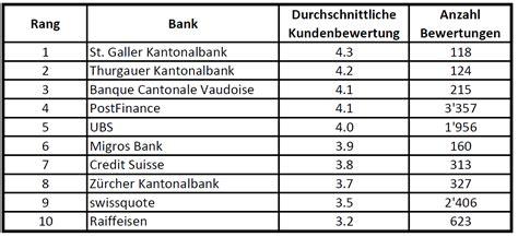 Die Beliebtesten Mobile Banking Apps Der Schweiz
