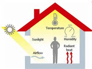 Thermal Comfort by The Assessment Of Thermal Comfort Of Living Environment In