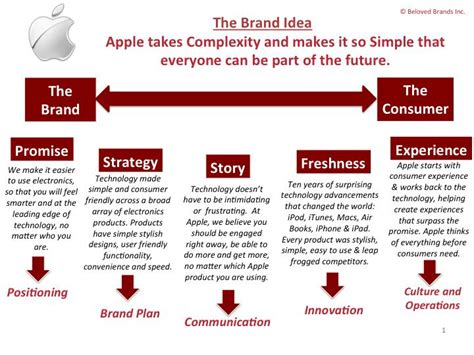 brand promise template how to create a brand strategy road map graham robertson