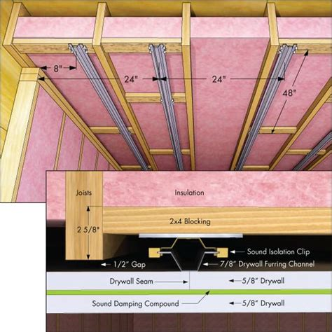 sound proofing ceiling between floors method to conserve