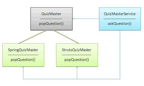 design pattern dependency injection spring ioc tutorial helpezee