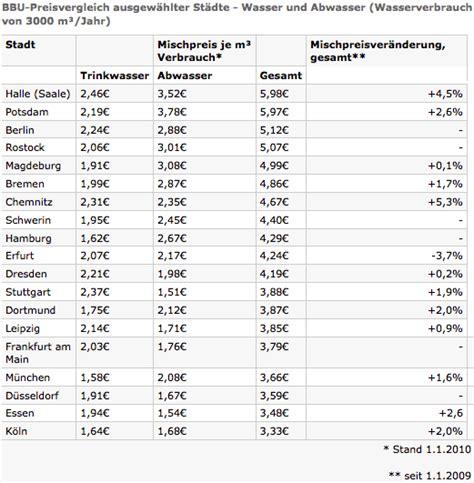 kosten kindergarten nrw tabelle deutsche zahlen h 246 chsten wasserpreis