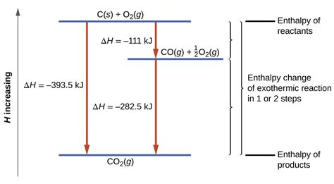 diagram equations potential energy diagram and writing thermochemical