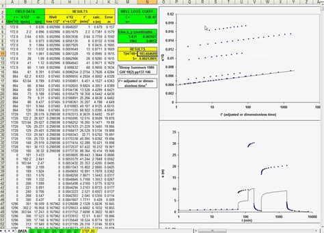Spreadsheet Test For by Spreadsheet For Variable Rate Pumping Test Analysis