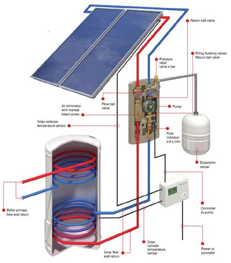 solar home heating system cost solar central water heater al kharafi solar energy