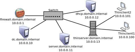 Tutorial Ubuntu Active Directory | how to set up and integrate an ubuntu 10 04 ltspv5 server