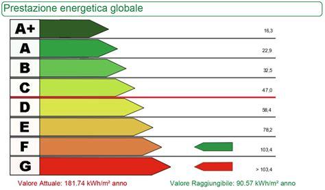 Immobile Classe G by Certificazione Energetica Cosa 232 Importante Sapere