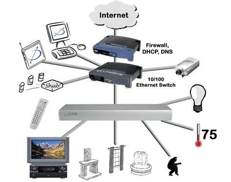 design a home network connected by an ethernet hub network architecture