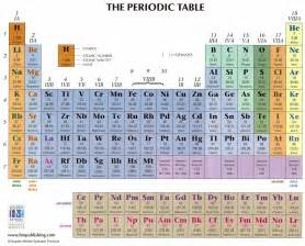 raji chem world periodic table of element