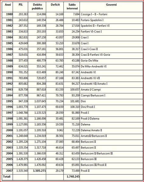 tavole finanziarie il debito pubblico italiano e una quot scoperta