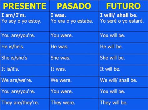 preguntas en pasado simple verbo to be verbo quot to be quot aprender verbo quot to be quot r 225 pido y f 225 cil