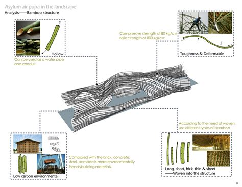 building material cost asla 2012 student awards asylum air pupa in the landscape