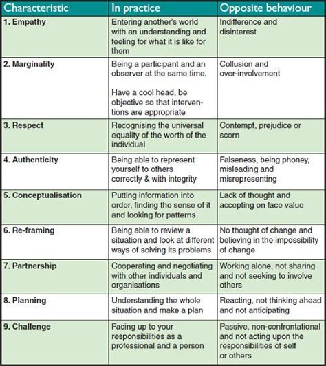 Best 25 Social Work Theories Ideas On Pinterest Social Work Exam Counseling Techniques And Social Work Documentation Template