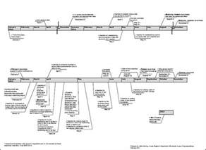 Timeline Template Free by Sle Timeline Templates 14 Free Documents In Pdf