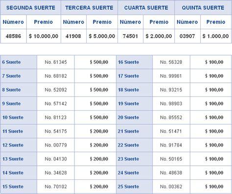 datos de la loteria de hoy resultados de hoy en las loterias de venezuela zulia
