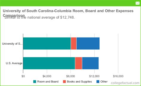 Of South Carolina Professional Mba Cost by Of South Carolina Columbia Room Board Costs