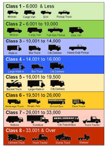 Car Types Definition by Gvwr Table For Trucks Autos Post