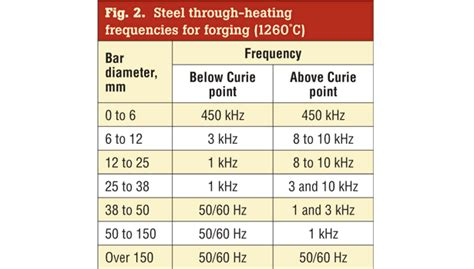 induction heater calculation forging with induction heating 2016 01 13 forge magazine
