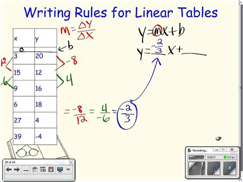 writing linear equations from a table writing equations for linear tables algebra version