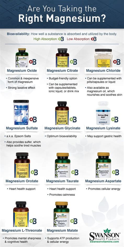 supplement comparison magnesium types compared what is the best magnesium for