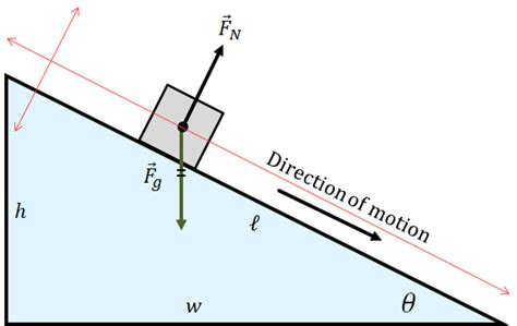 Physics Incline by Inclined Plane Physics Physicsthisweek