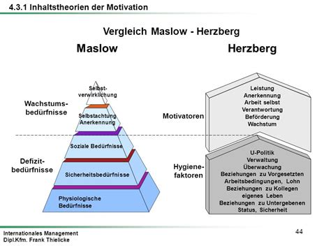 Maslow Vs Herzberg Essay by Maslow Herzberg Research Paper Academic Service