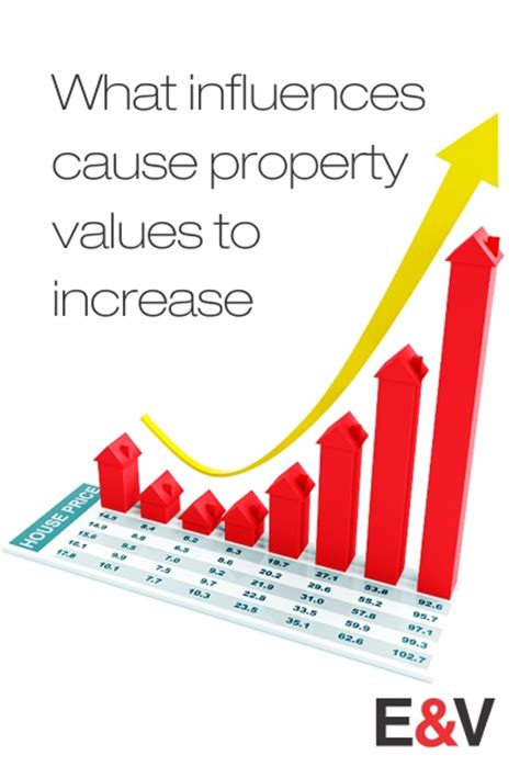 what influences cause property values to increase